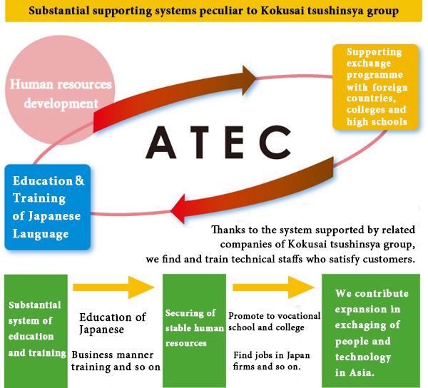 substantial supporting systems peculiar to kokusai tsushinsya group human resources development